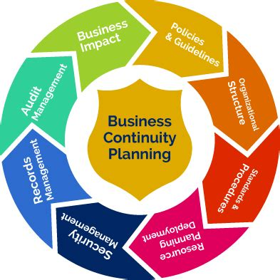 Business Plan to conduct field research vestigative studies